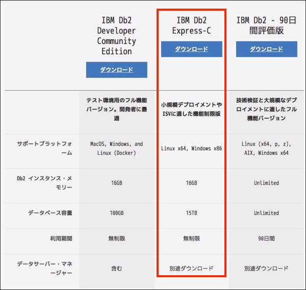 UJP - IBMカテゴリのエントリ
